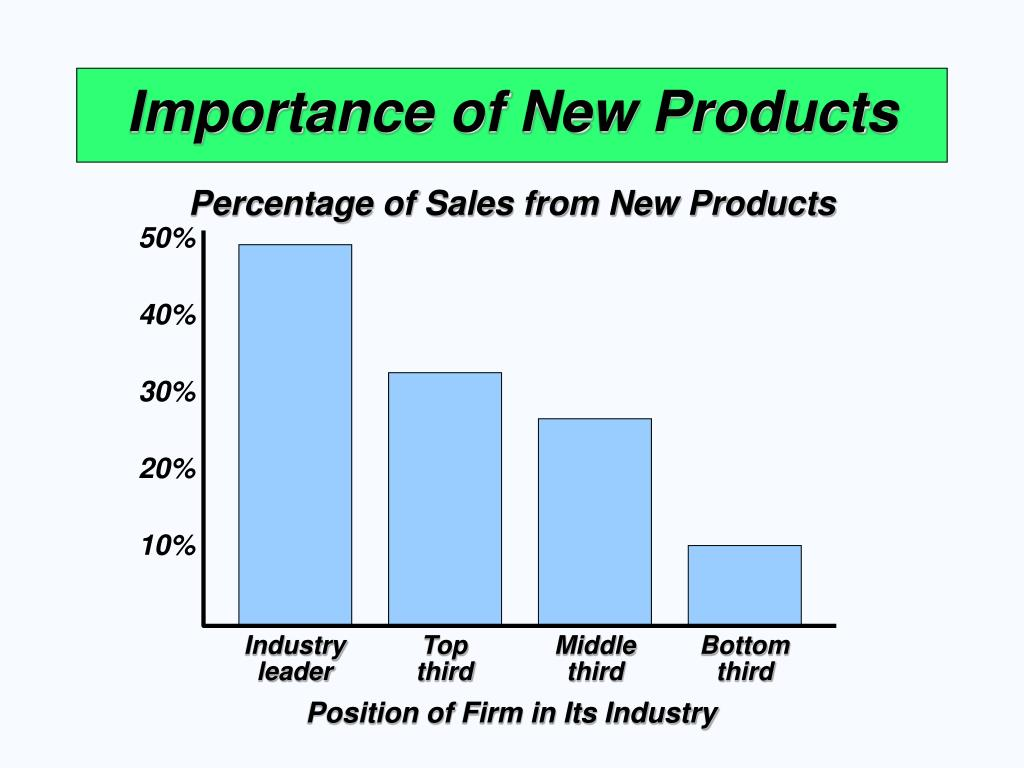 Percentage of Sales from New Products