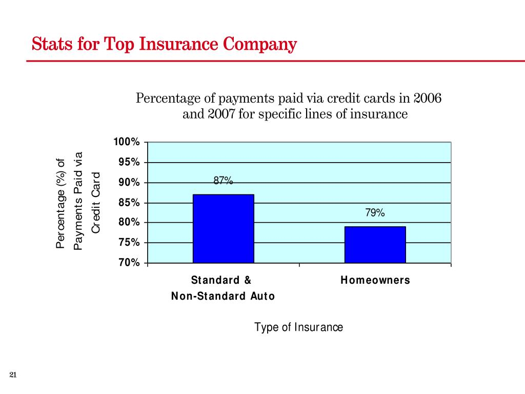 Stats for Top Insurance Company