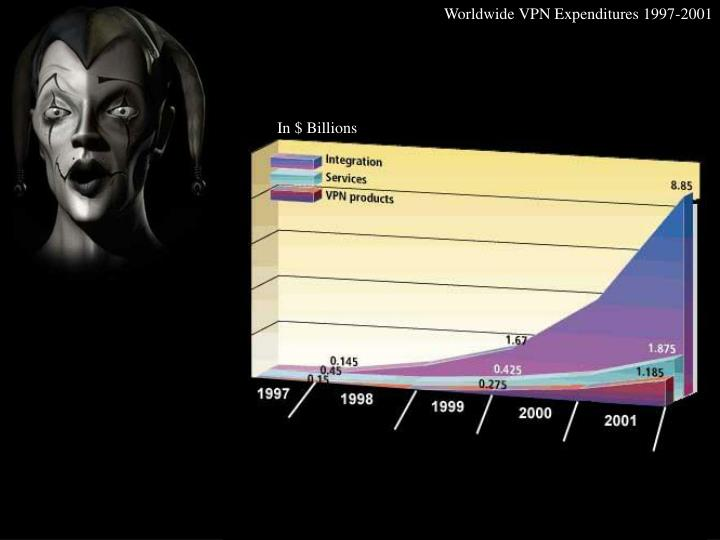 Worldwide VPN Expenditures 1997-2001