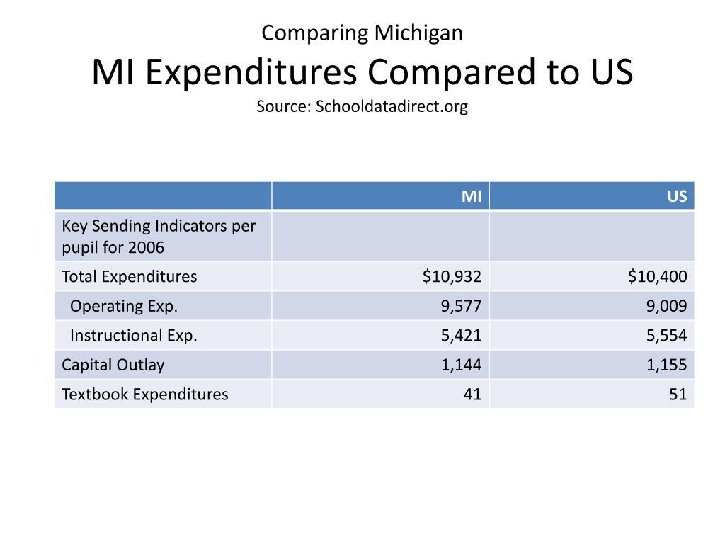 Comparing Michigan