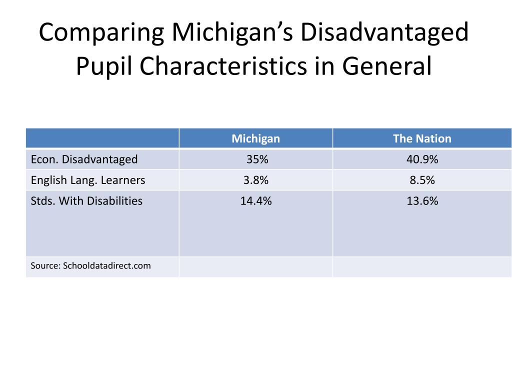Comparing Michigan's Disadvantaged Pupil Characteristics in General