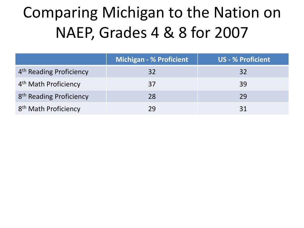 Comparing Michigan to the Nation on NAEP, Grades 4 & 8 for 2007