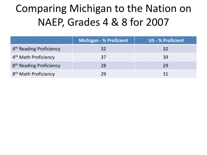 Comparing michigan to the nation on naep grades 4 8 for 2007 l.jpg