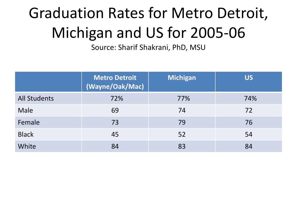 Graduation Rates for Metro Detroit, Michigan and US for 2005-06