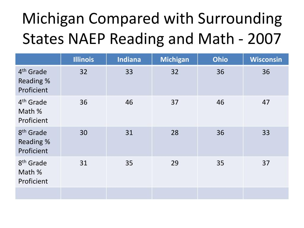 Michigan Compared with Surrounding States NAEP Reading and Math - 2007