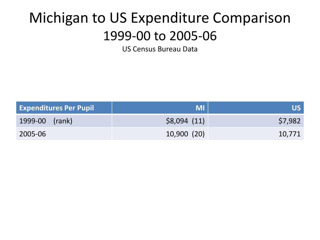 Michigan to US Expenditure Comparison