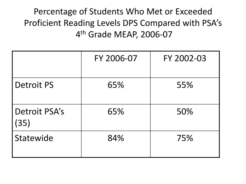 Percentage of Students Who Met or Exceeded Proficient Reading Levels DPS Compared with PSA's
