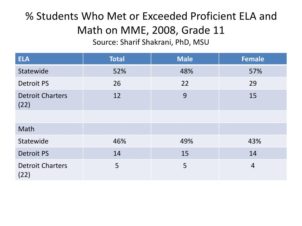 % Students Who Met or Exceeded Proficient ELA and Math on MME, 2008, Grade 11