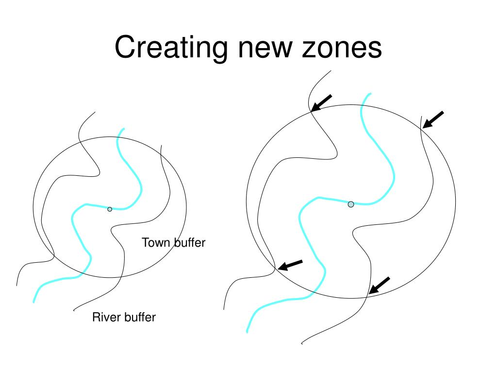 Creating new zones