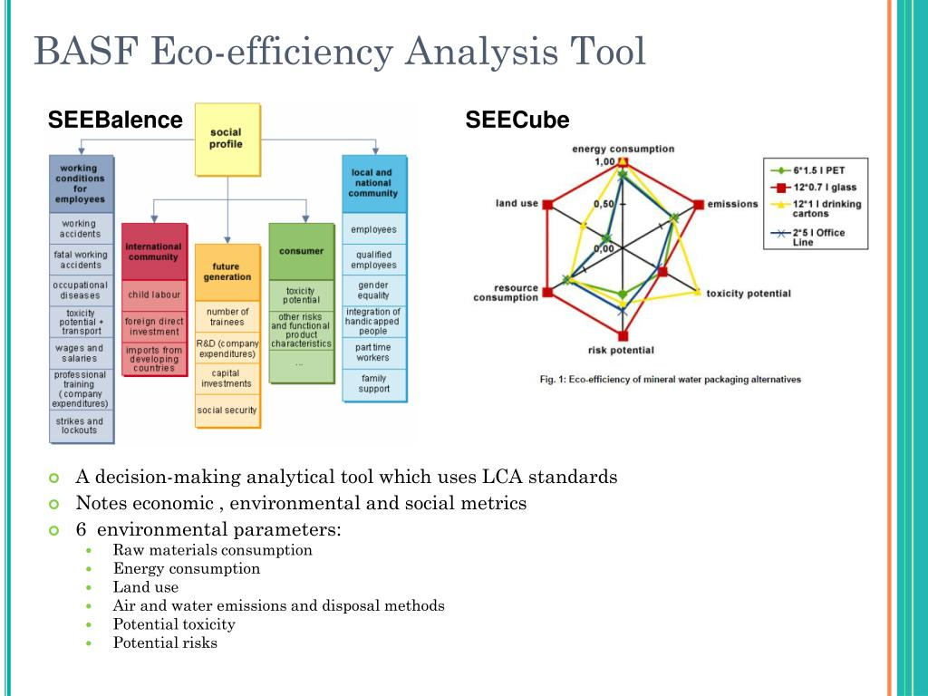 BASF Eco-efficiency Analysis Tool