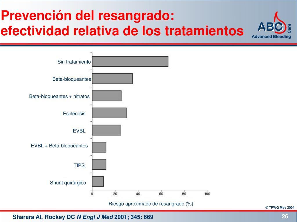 Prevención del resangrado: efectividad relativa de los tratamientos