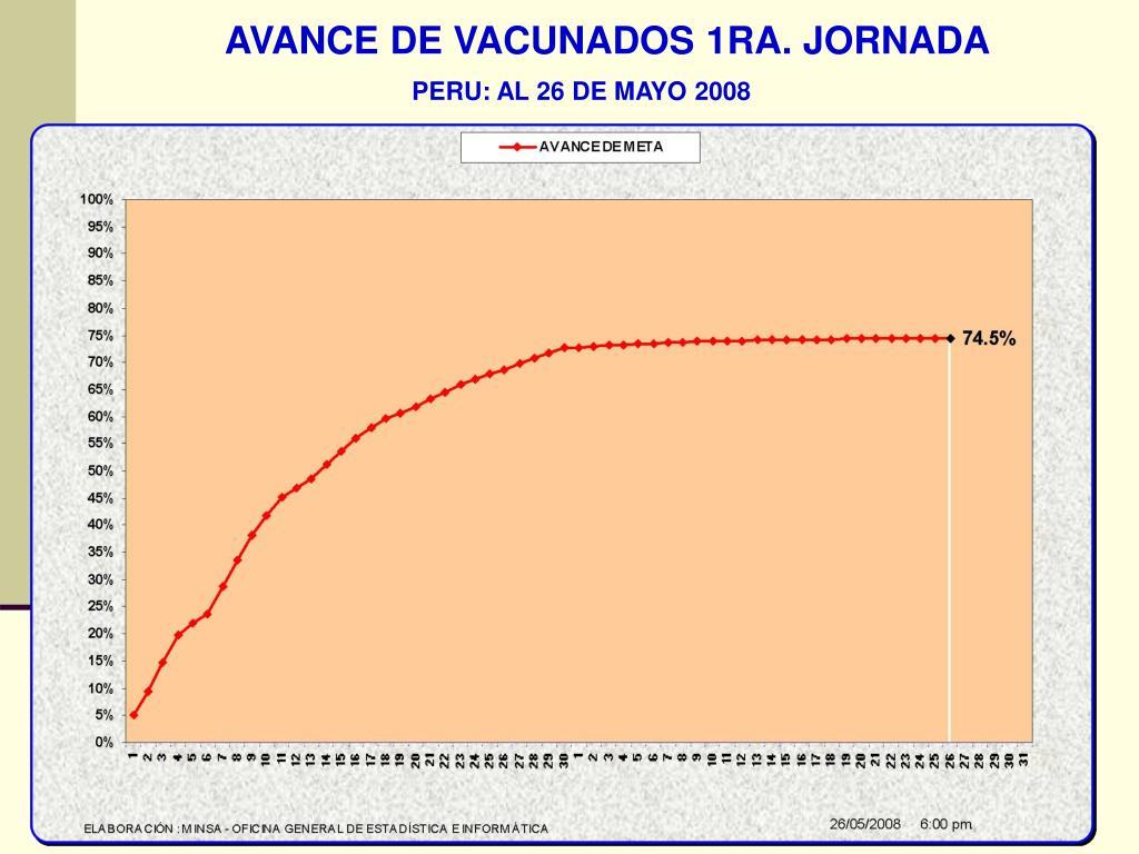 AVANCE DE VACUNADOS 1RA. JORNADA
