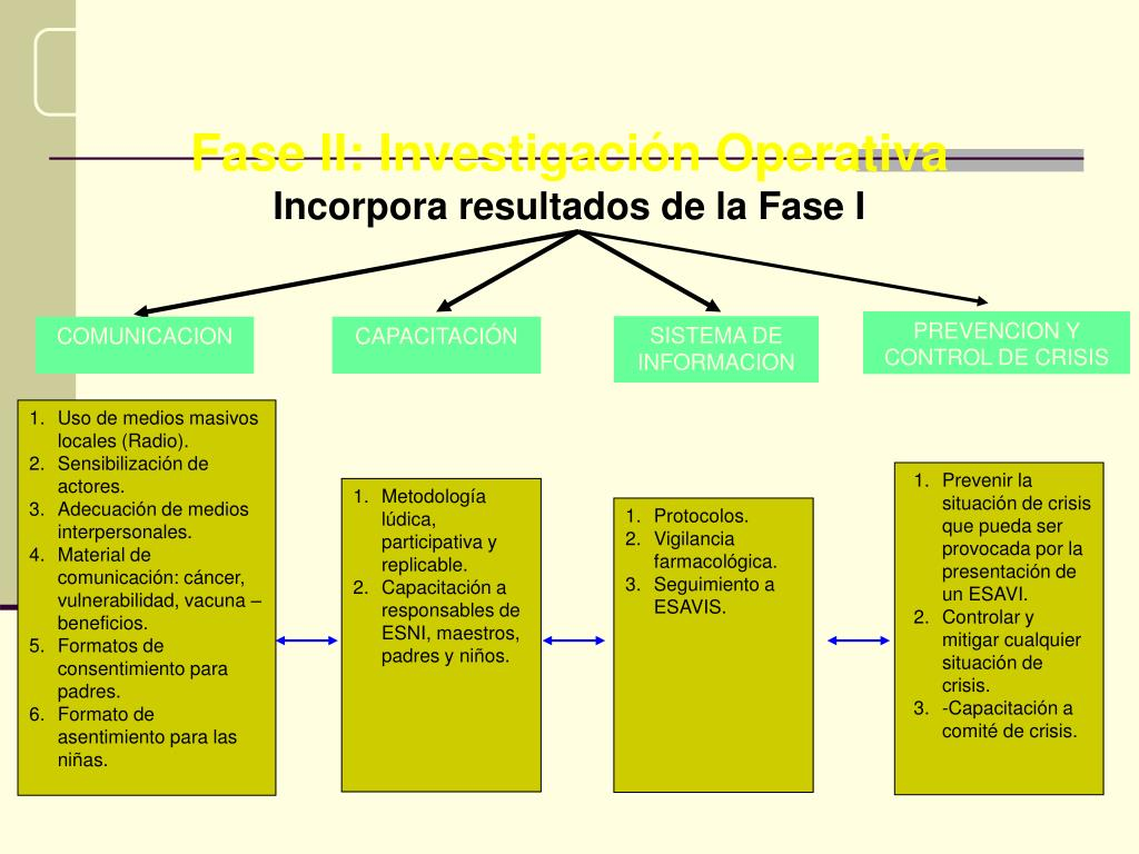 Fase II: Investigación Operativa