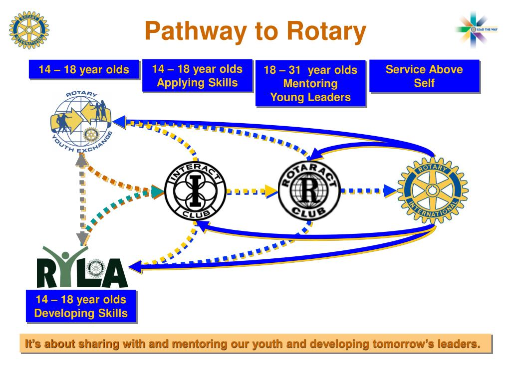 Pathway to Rotary