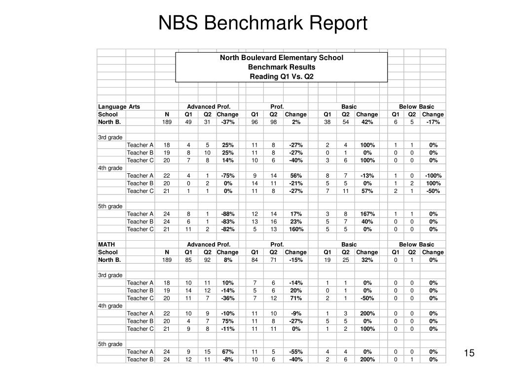 NBS Benchmark Report