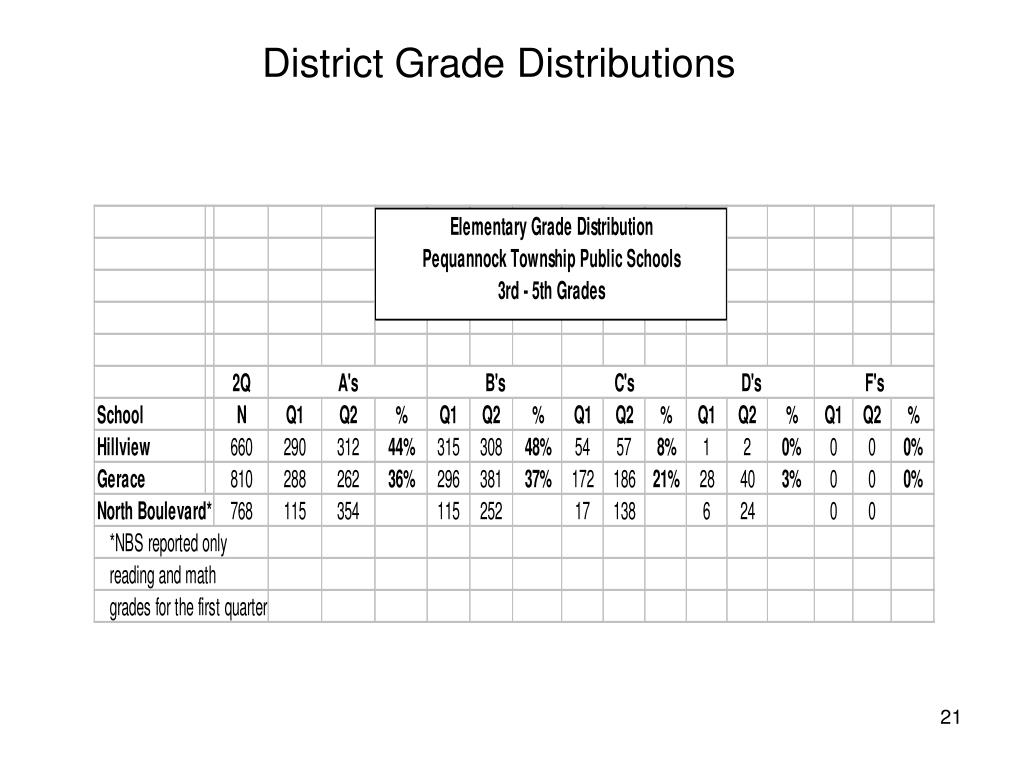 District Grade Distributions