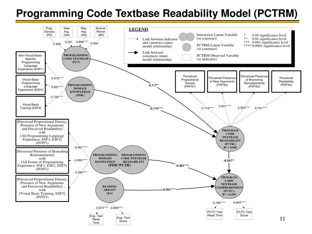 Programming Code Textbase Readability Model (PCTRM)