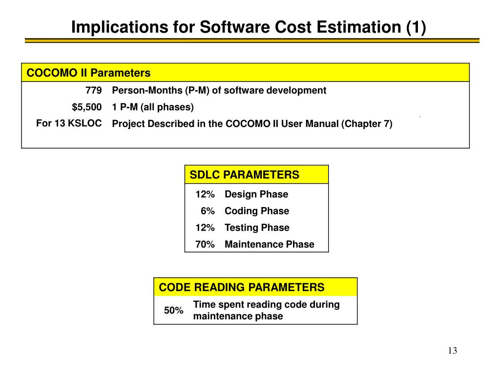 Implications for Software Cost Estimation (1)