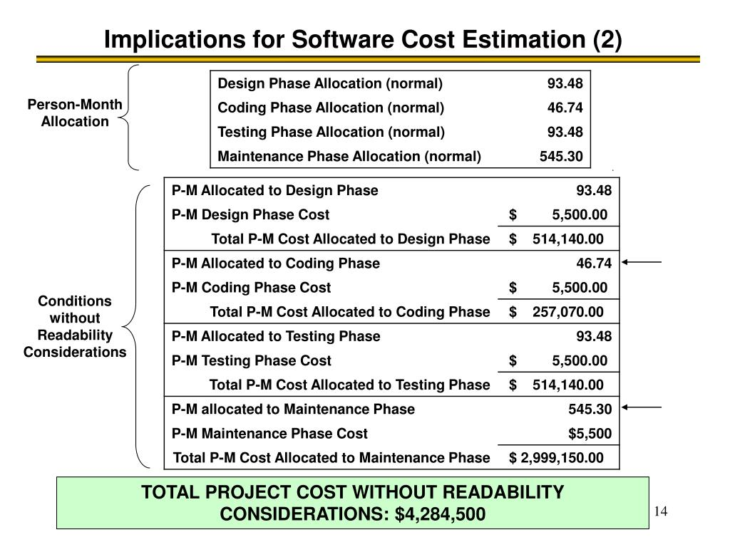 Implications for Software Cost Estimation (2)
