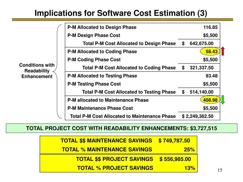 Implications for Software Cost Estimation (3)
