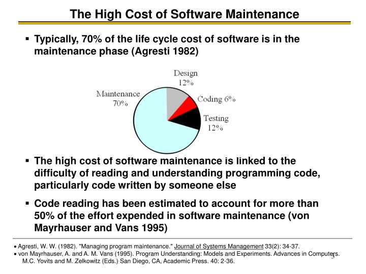 The High Cost of Software Maintenance