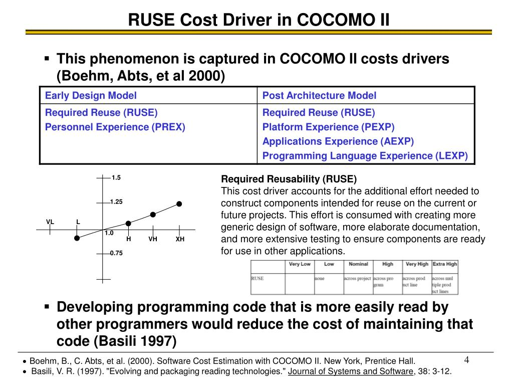 RUSE Cost Driver in COCOMO II