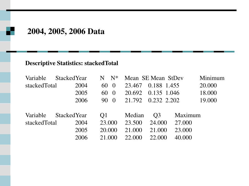 2004, 2005, 2006 Data