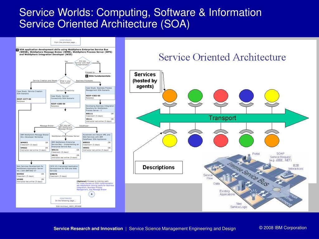 Service Worlds: Computing, Software & Information