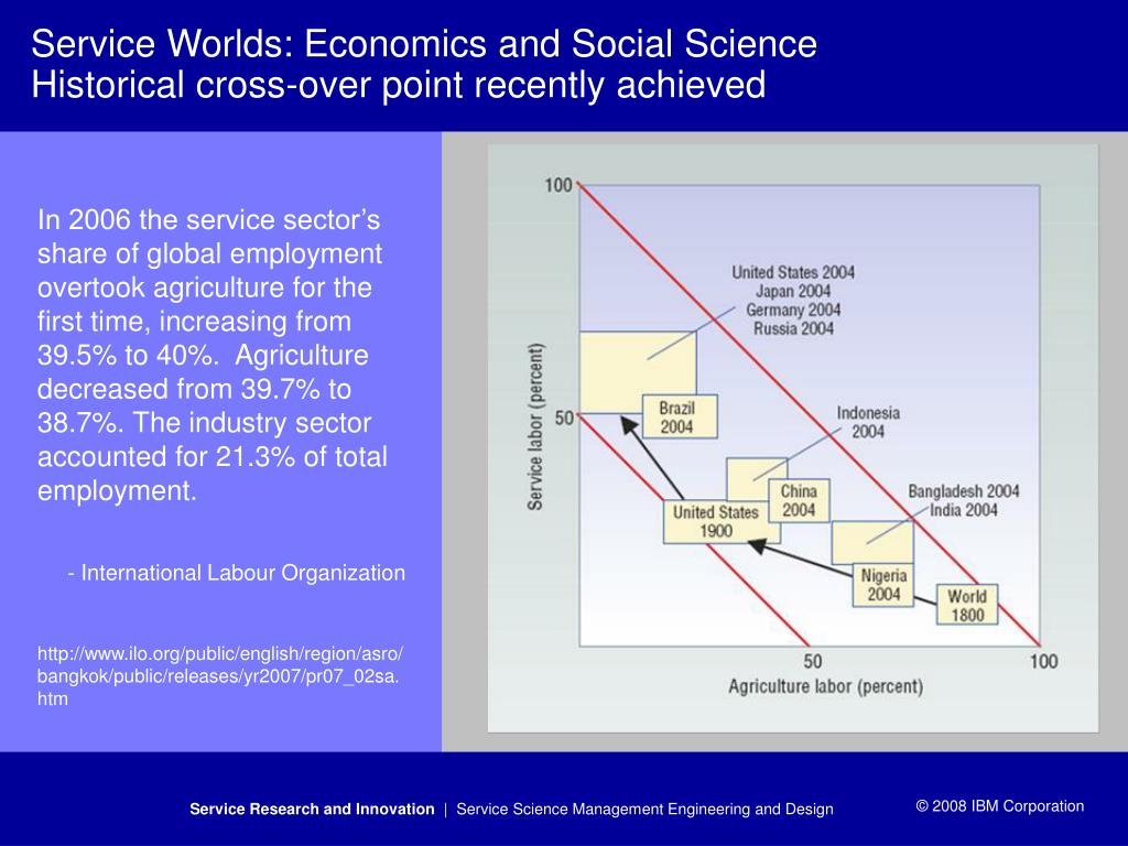 Service Worlds: Economics and Social Science