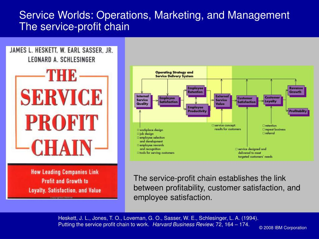 Service Worlds: Operations, Marketing, and Management The service-profit chain