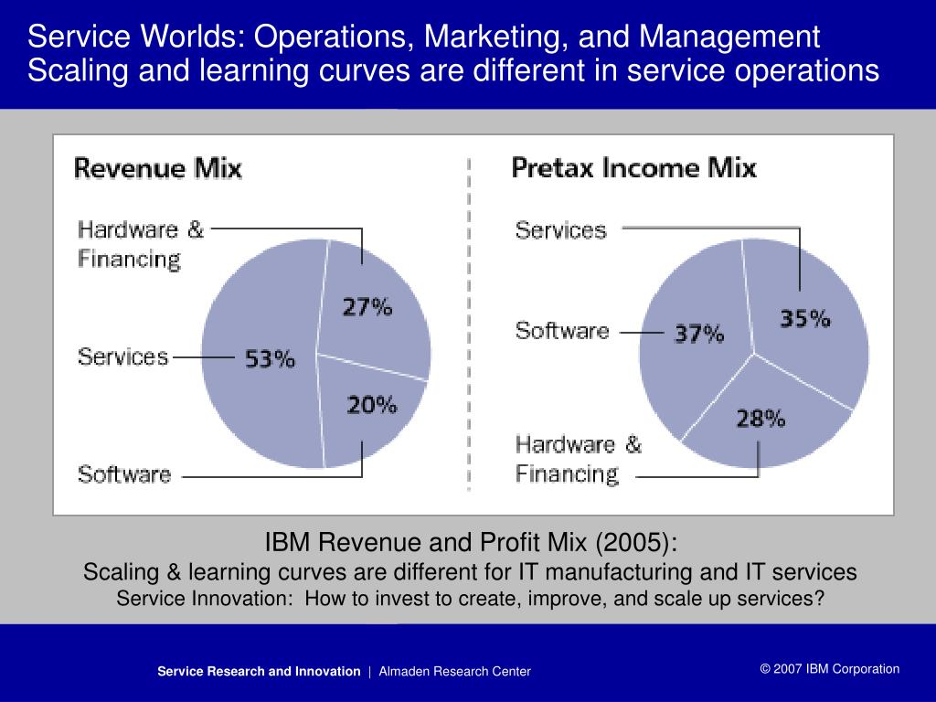 Service Worlds: Operations, Marketing, and Management Scaling and learning curves are different in service operations