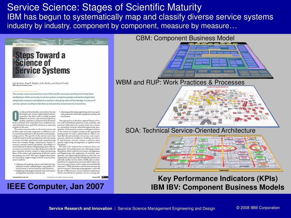 CBM: Component Business Model