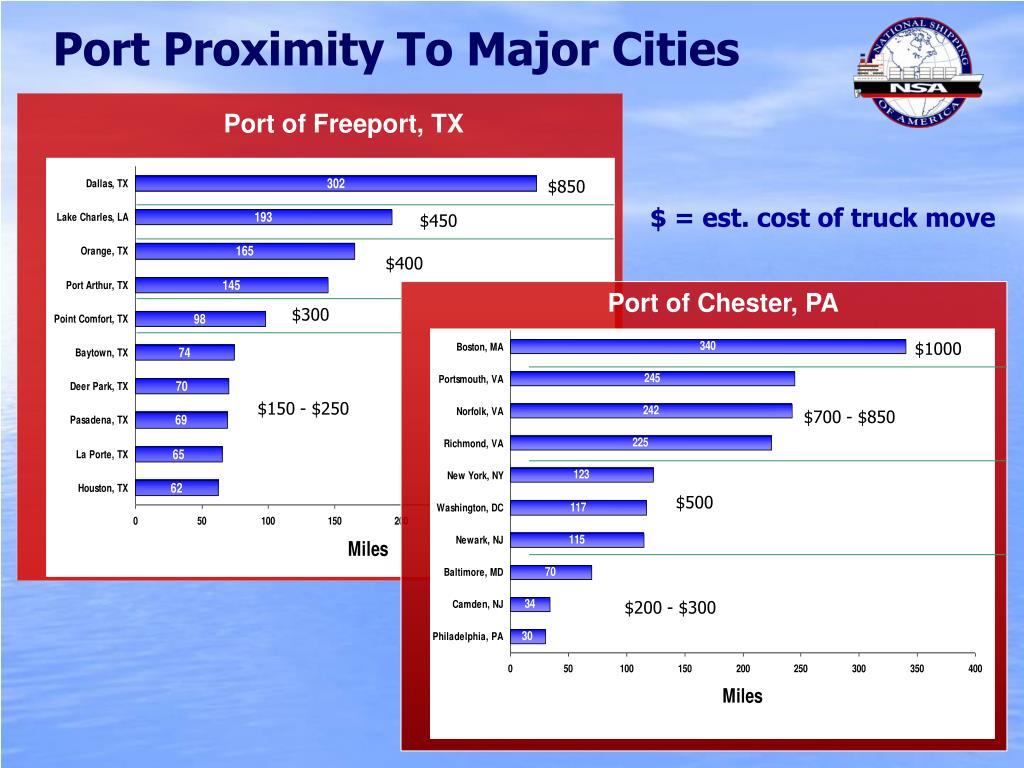 Port Proximity To Major Cities
