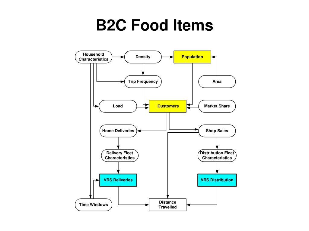 B2C Food Items