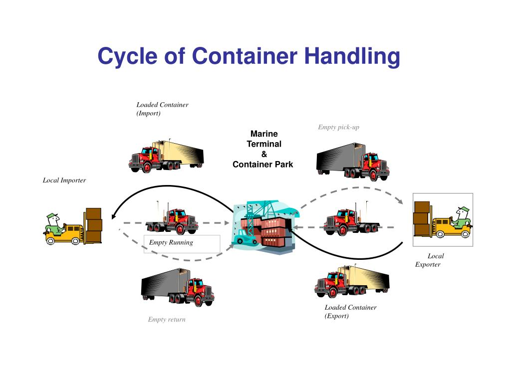 Loaded Container (Import)