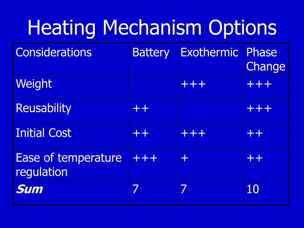 Heating Mechanism Options