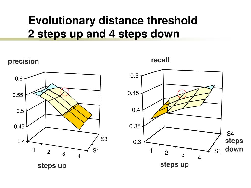 Evolutionary distance threshold