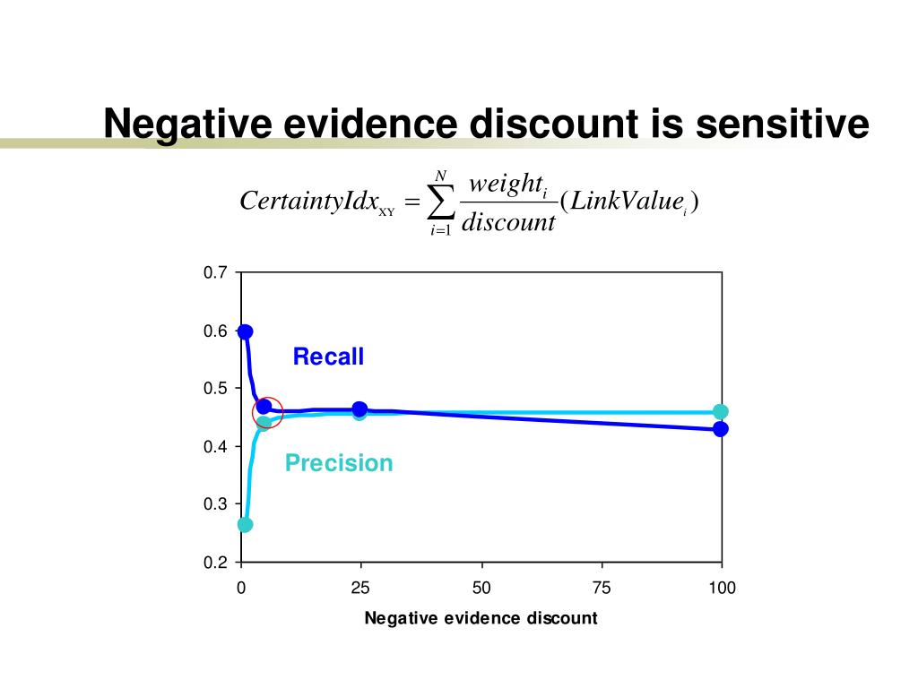 Negative evidence discount is sensitive