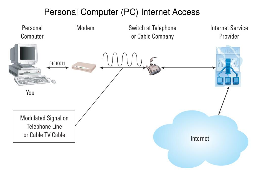 Personal Computer (PC) Internet Access