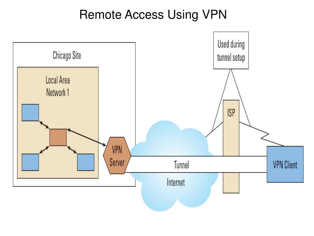 Remote Access Using VPN
