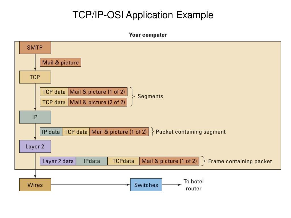 TCP/IP-OSI Application Example