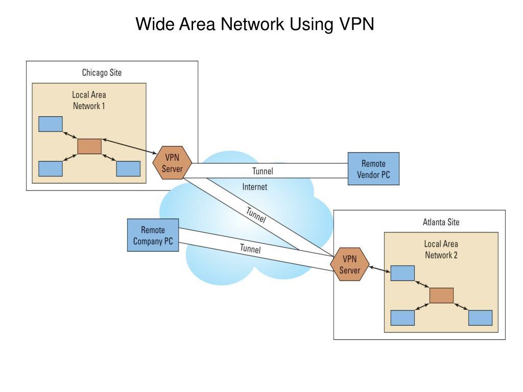 Wide Area Network Using VPN