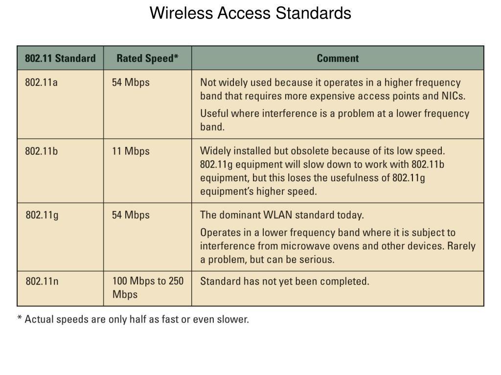 Wireless Access Standards