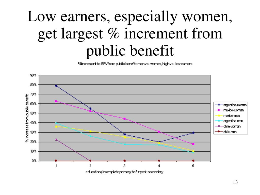 Low earners, especially women, get largest % increment from public benefit