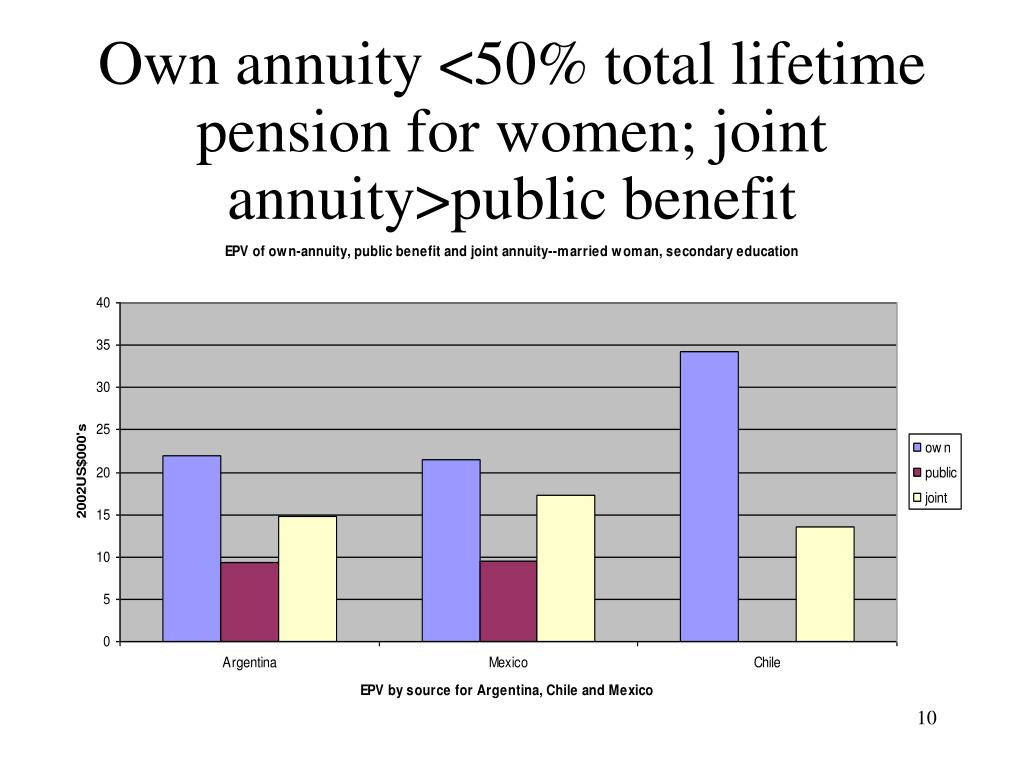 Own annuity <50% total lifetime pension for women; joint annuity>public benefit