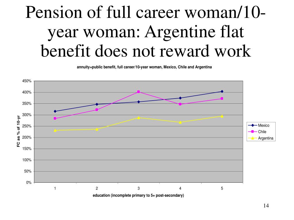 Pension of full career woman/10-year woman: Argentine flat benefit does not reward work