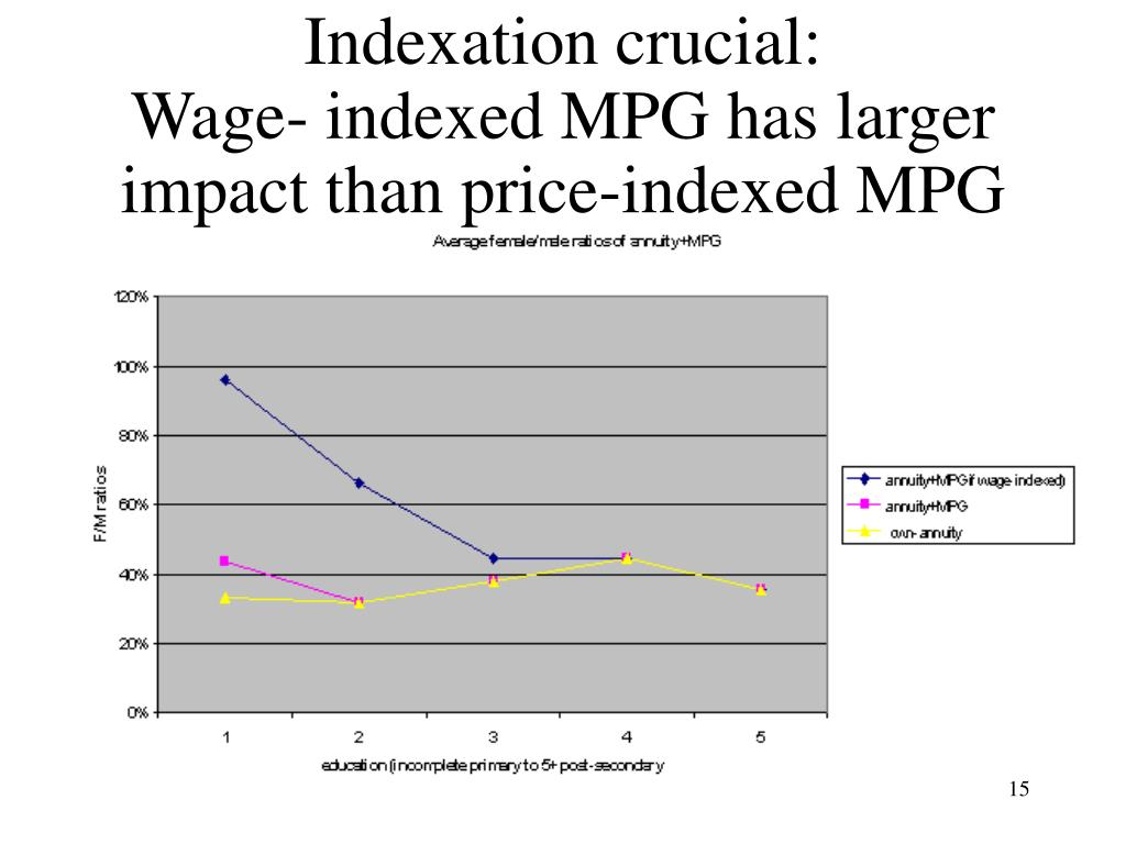 Indexation crucial: