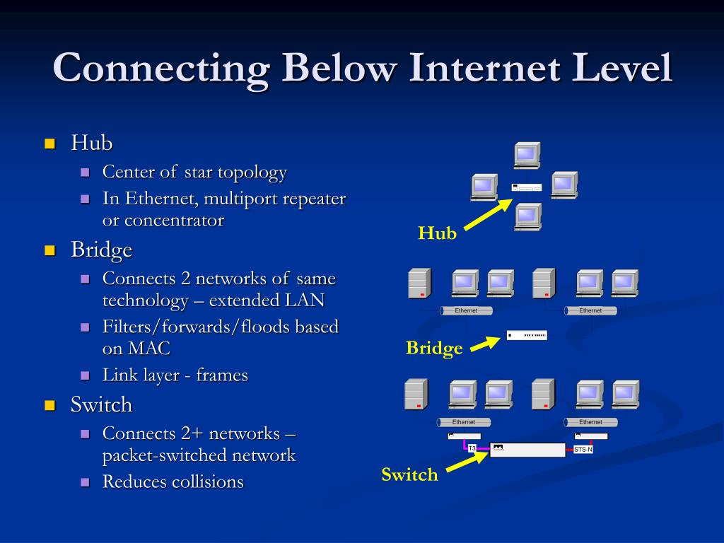 Connecting Below Internet Level