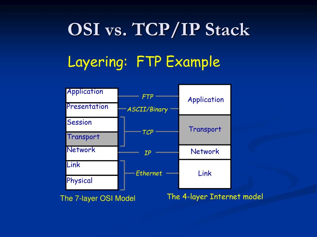 Layering:  FTP Example