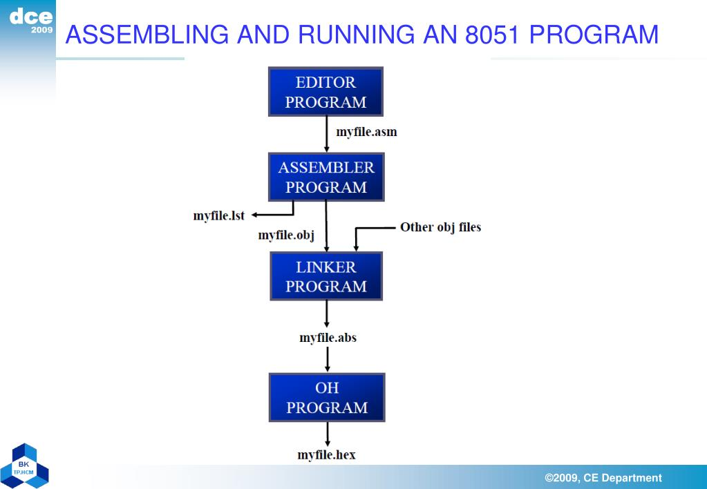 ASSEMBLING AND RUNNING AN 8051 PROGRAM